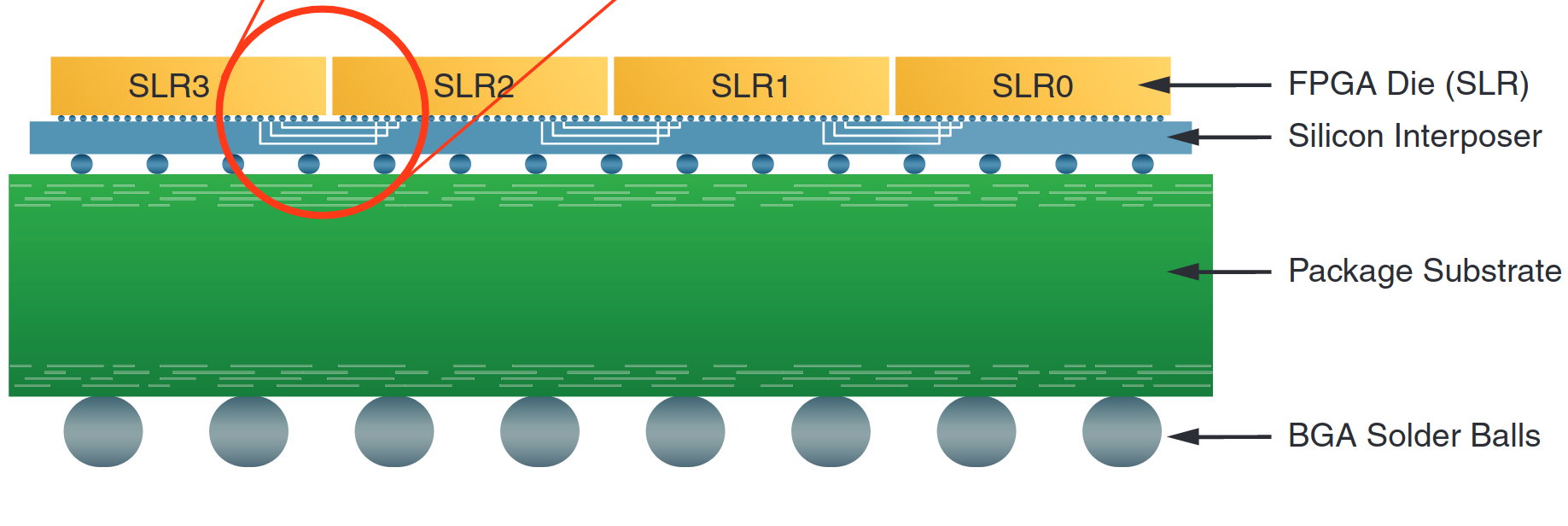 Xilinx SLR documentation