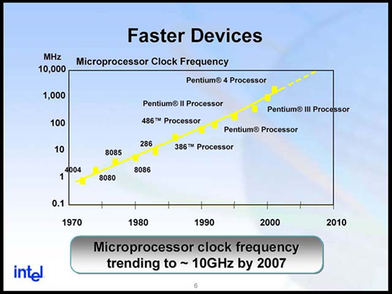 Old Intel 10GHz prediction slide
